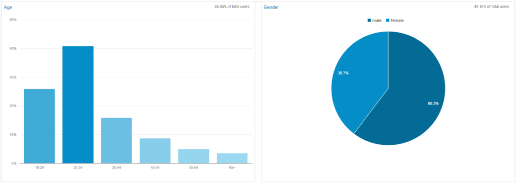 Demographic and interest reports in Google Analytics